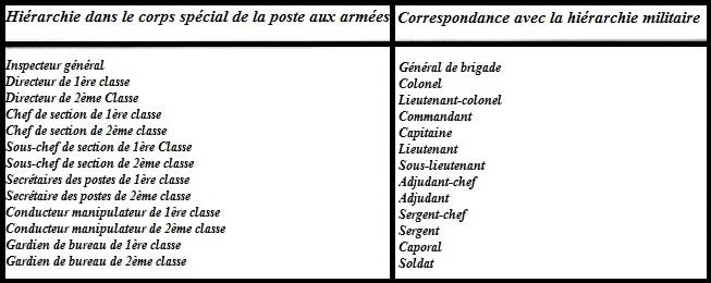 Histoire de la Poste aux armées depuis ses origines. Cap-52f5a87