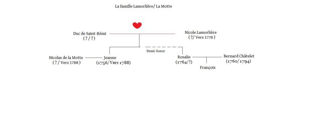 Arbres généalogiques des personnages de Lady Oscar Jeanne-5657c44