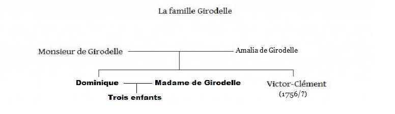 Arbres généalogiques des personnages de Lady Oscar Girodelle-5658a1f