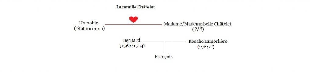 Arbres généalogiques des personnages de Lady Oscar Nanard-5657c48
