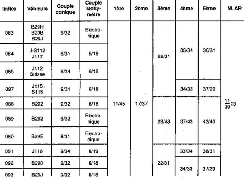 différence de boite de vitesses Ng3-03-53b42f2