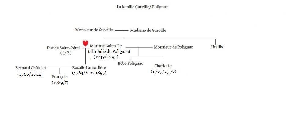 Arbres généalogiques des personnages de Lady Oscar Polignac-5658a29