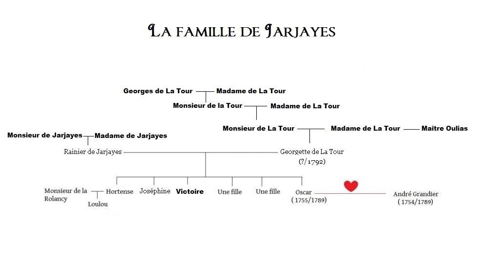 Arbres généalogiques des personnages de Lady Oscar Jarjayes-5658a23