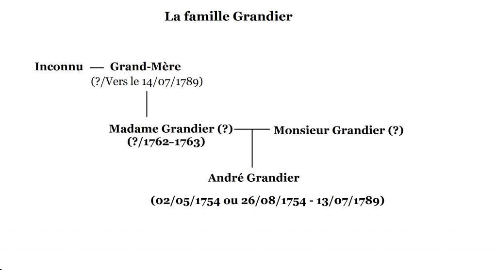 Arbres généalogiques des personnages de Lady Oscar Andre-5657c42