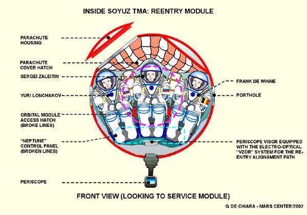 Lancement GSLV Mk-3 / CARE - 18 décembre 2014 (suborbital) Soyuz-inside-front