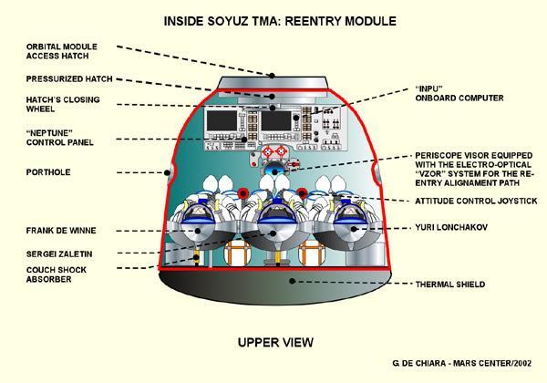 Lancement GSLV Mk-3 / CARE - 18 décembre 2014 (suborbital) Soyuz-inside-up