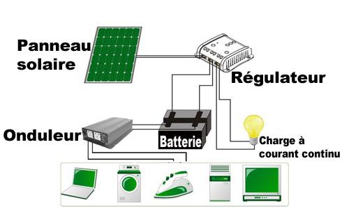 panneaux solaires - Page 9 Panneau