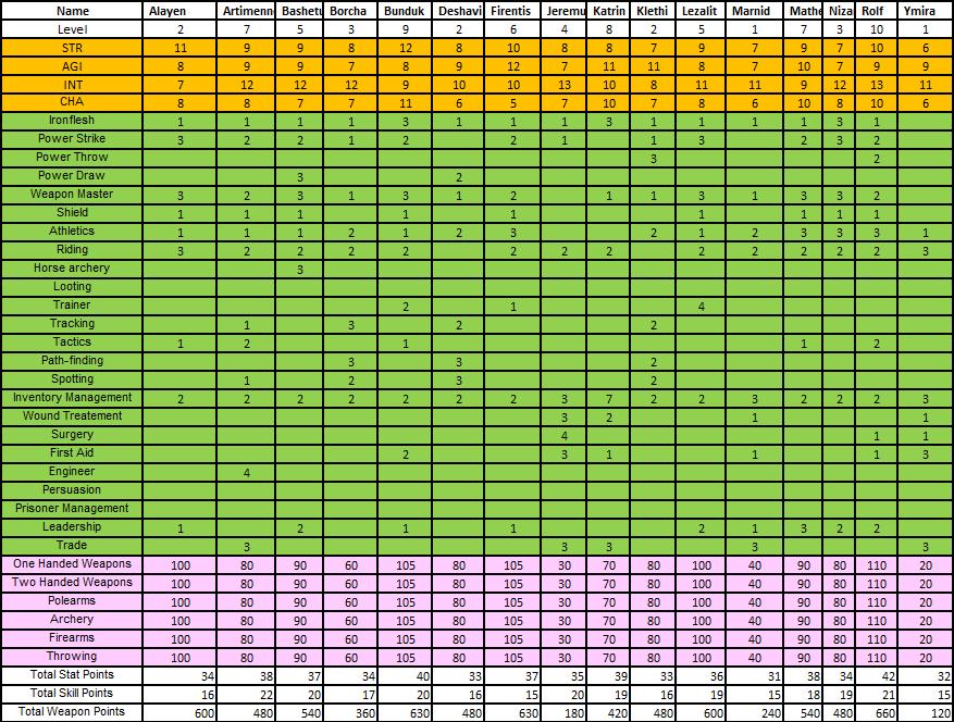 [M&B/WB] - Compañeros y Grupos. WB_Hero_Stats