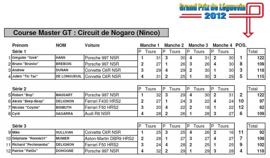 GPL 2012 - Les classements Gpl-2012---course-master-gt-3118f49
