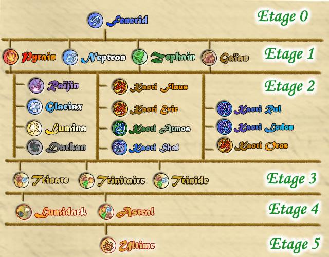 [Démo dispo] A-RPG, Kiro'o Tales: AURION - Page 2 Arbre_aurionique-175f4d8