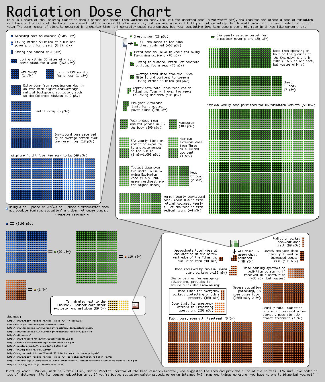Notions de radioprotection et de radiodétection - Page 4 Radiation