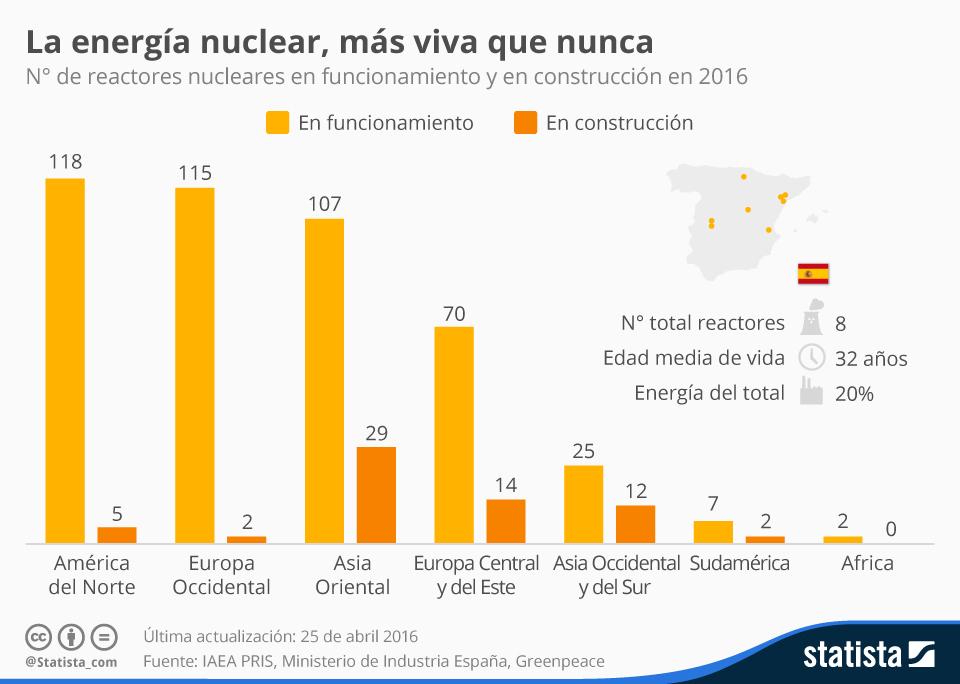 2019: CUMBRE DEL CAMBIO CLIMATICO COP25 - Página 5 Chartoftheday_4739_la_energia_nuclear_mas_viva_que_nunca_n