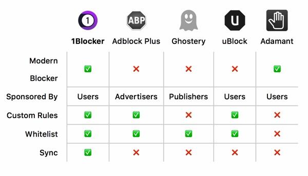 comment blocker le contenu publicitaire sur les ordinateurs de apple 1blocker-meilleure-alternative-adblock-mac-infoidevice