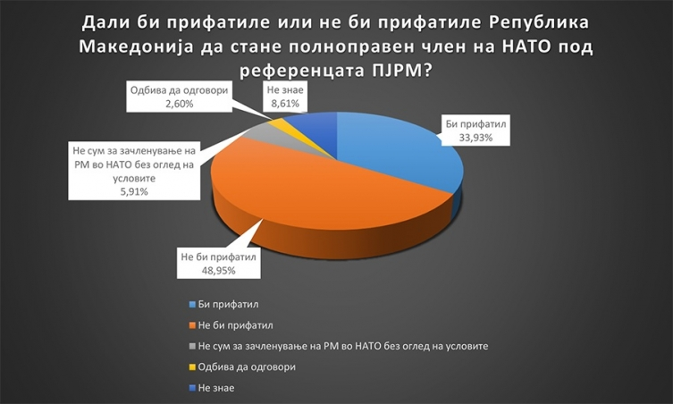 Иванов ја повлече аболицијата NATO-brima