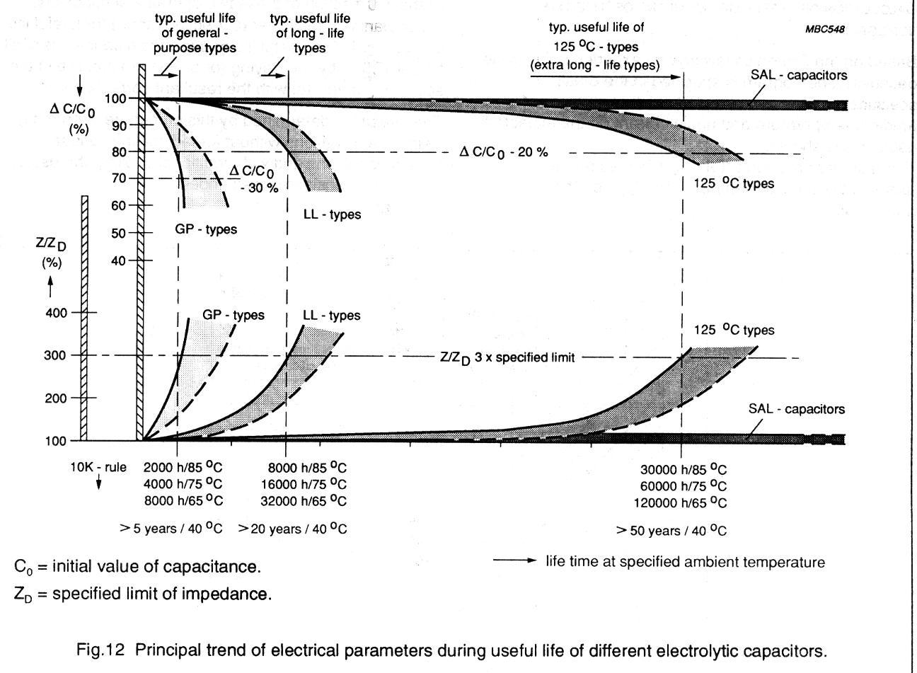Dépannage Alimentation DLINK (SAV efficace) Duree-vie-condensateur