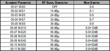 S-mètre : 3 ou 6 dB pour un point ... La théorie et la pratique S-metre-yaesu