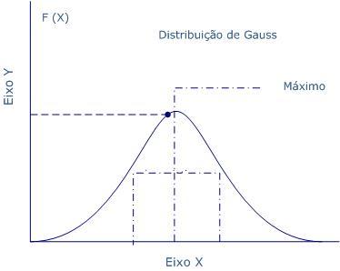 [!Tutorial!] Rolador de Dados - Página 14 Plsa981_grafico_calc_curva_de_gauss