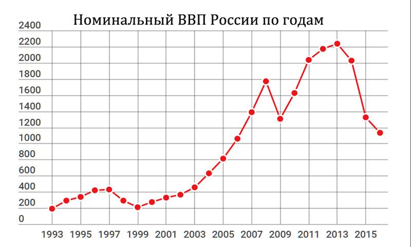 Борис Николаевич Ельцин Nominalny_VVP_2016