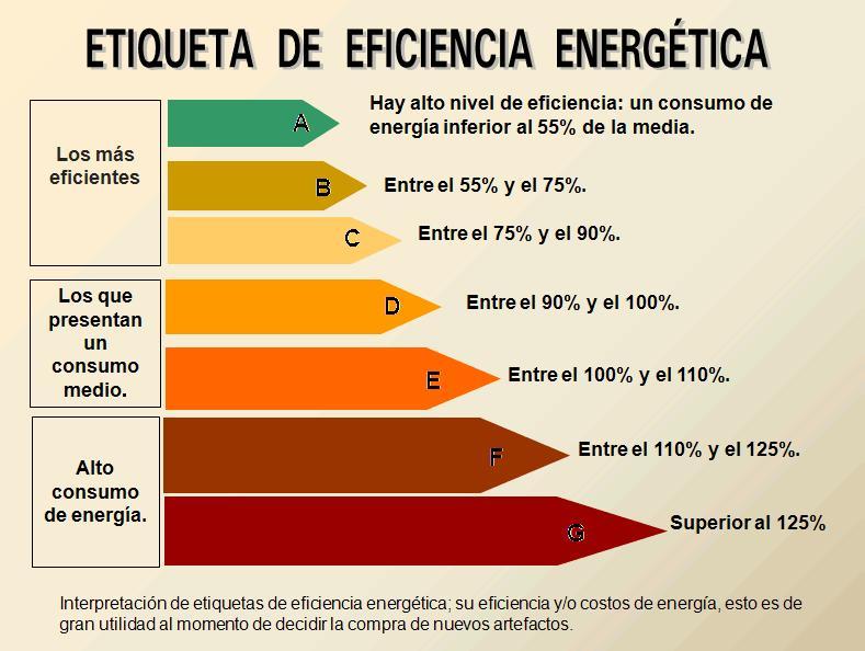 El caos del certificado energético Etiqueta-de-eficiencia-energc3a9tica-significado-jpg
