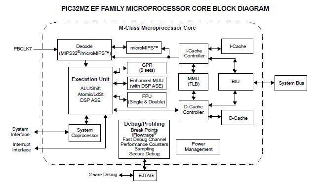 Семейство PIC32MZ EF 32-разрядных МК (252 МГц). 0001__STM32MZ.1588087012