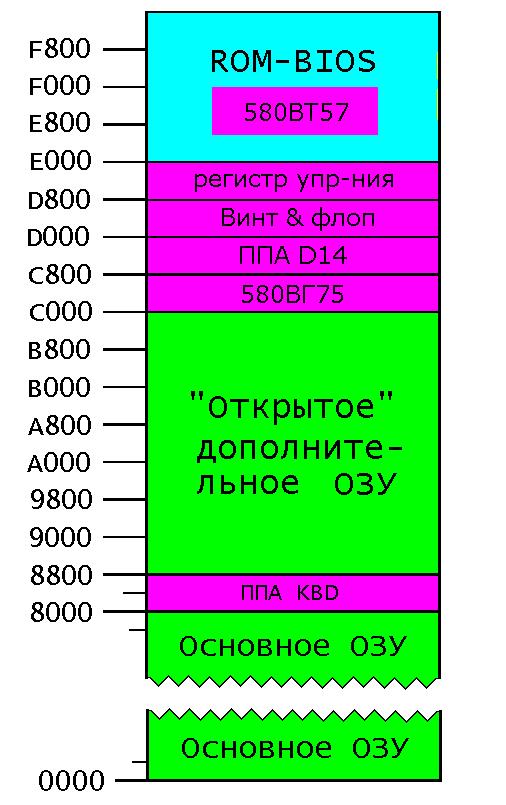 Радио-86РК: Расширение ПЗУ MAP_dop_RAM_14K.1603872976