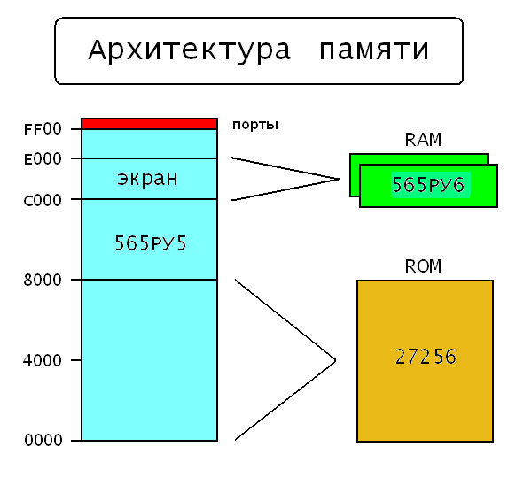 Малоизвестный ретро компьютер с экраном 256*256 Minsk-64M_Arhitektura_pamyati.1541205202