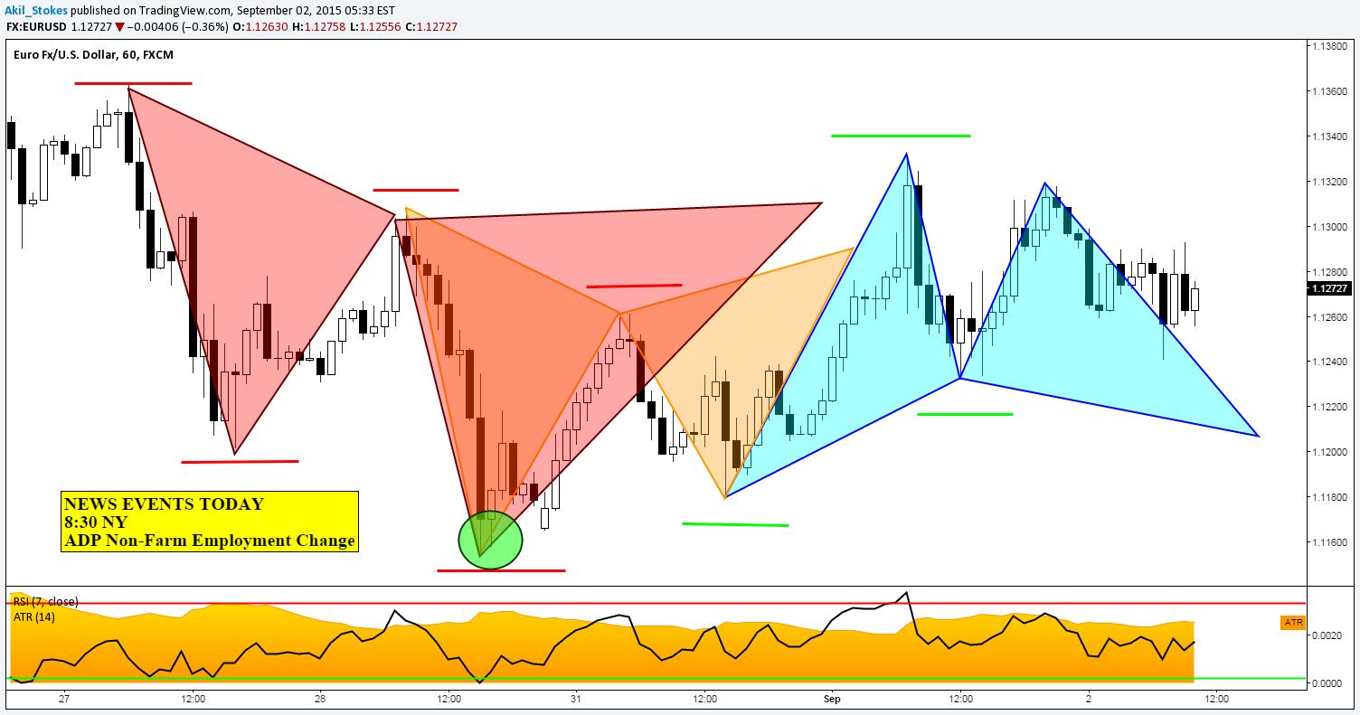 Chart / analizator >> анализ биржевых и форекс графиков 0949056001441283230