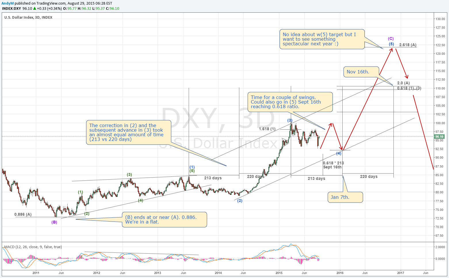 Chart / analizator >> анализ биржевых и форекс графиков 0180150001441629267