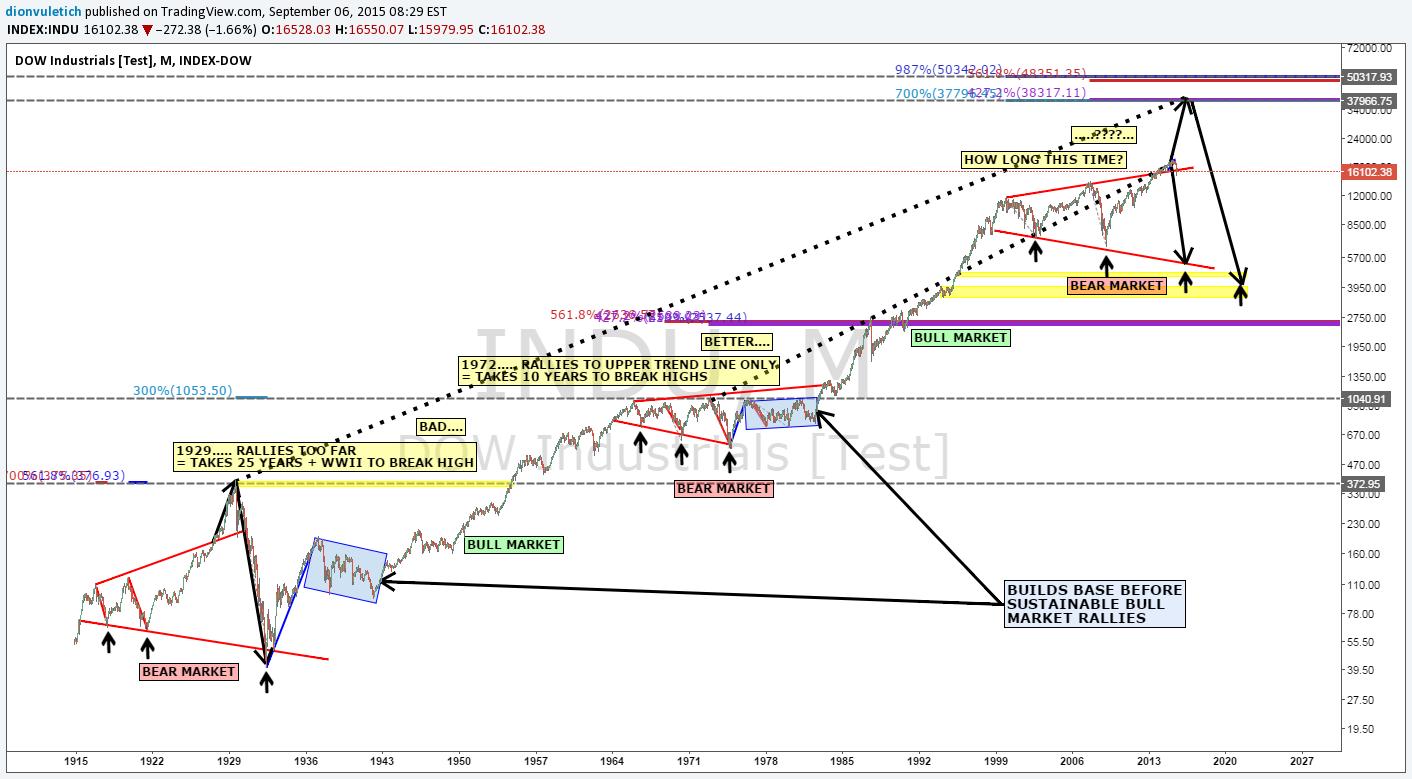 Chart / analizator >> анализ биржевых и форекс графиков 0999636001441628343