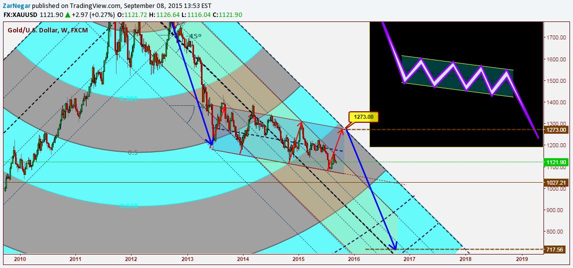 Chart / analizator >> анализ биржевых и форекс графиков 0406896001441800517