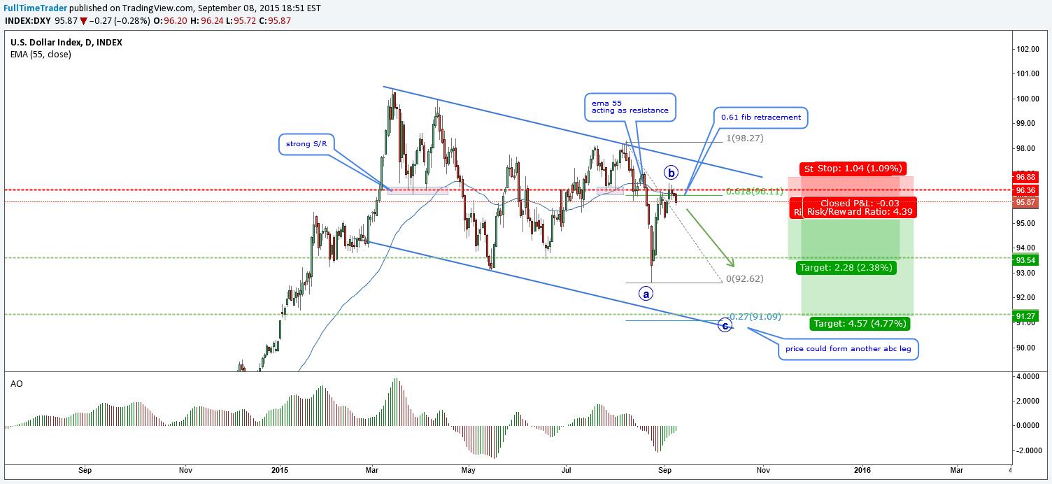 Chart / analizator >> анализ биржевых и форекс графиков 0898775001441801676