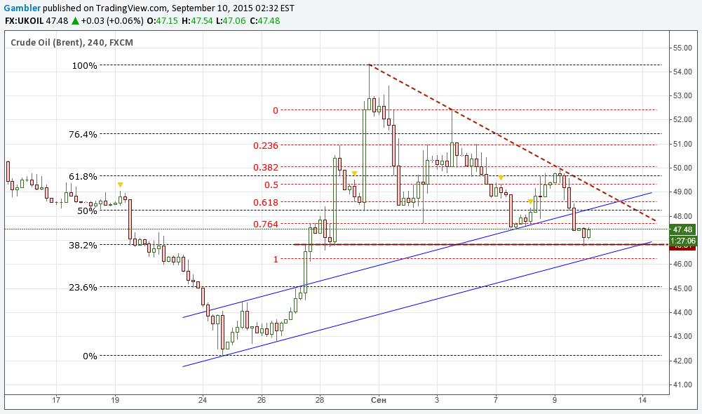 Chart / analizator >> анализ биржевых и форекс графиков 0304642001441888635