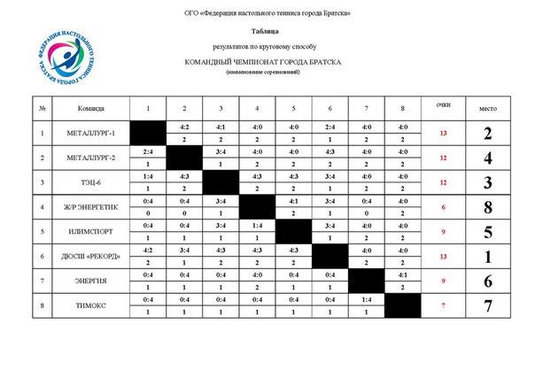 1 Командный чемпионат города Братска 0150626001456719939