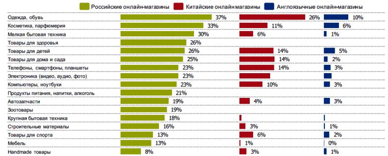 Исследование аудитории онлайн-покупателей в России 0009343001483946895
