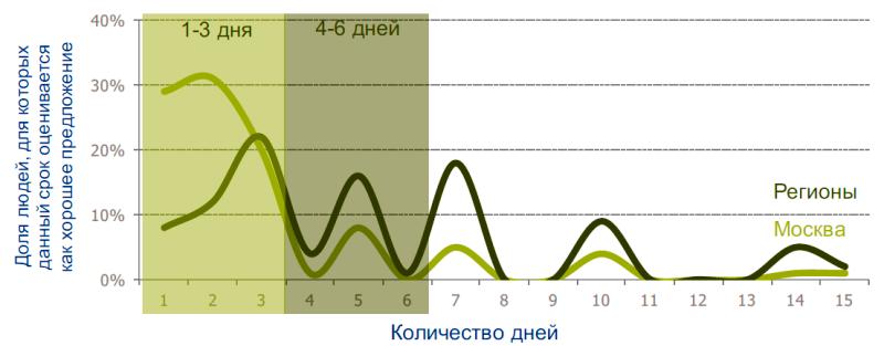 Исследование аудитории онлайн-покупателей в России 0072603001483996065