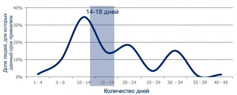 Исследование аудитории онлайн-покупателей в России 0113577001483996065