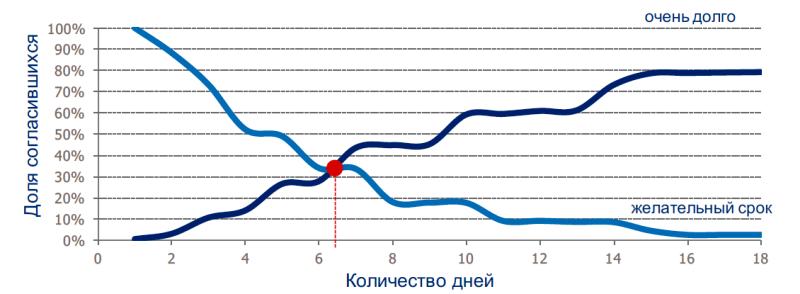 Исследование аудитории онлайн-покупателей в России 0228671001483996884