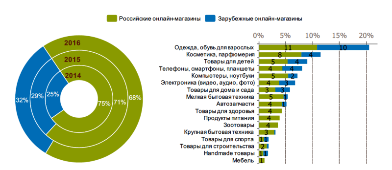 Исследование аудитории онлайн-покупателей в России 0303194001483944968