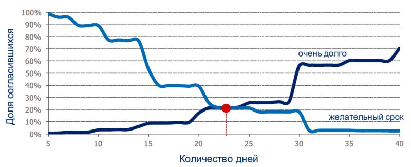 Исследование аудитории онлайн-покупателей в России 0320674001483996884