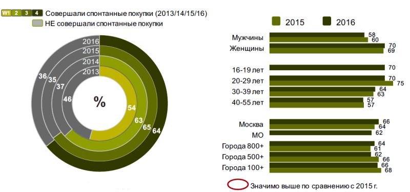 Исследование аудитории онлайн-покупателей в России 0393403001483946894