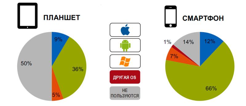 Исследование аудитории онлайн-покупателей в России 0454273001483996884