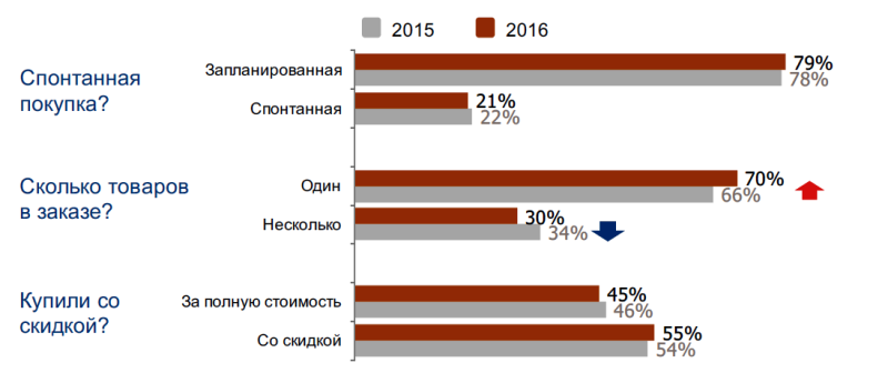 Исследование аудитории онлайн-покупателей в России 0457017001483944968