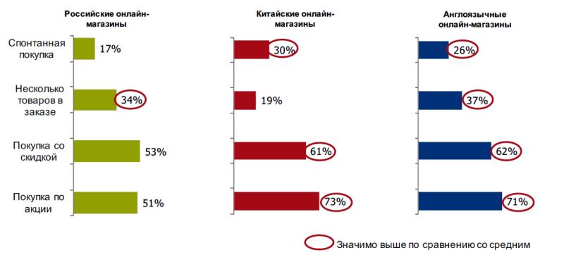Исследование аудитории онлайн-покупателей в России 0516674001483944968