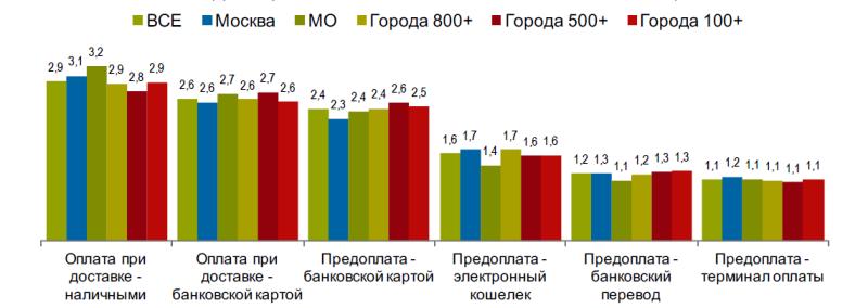 Исследование аудитории онлайн-покупателей в России 0521789001483996064