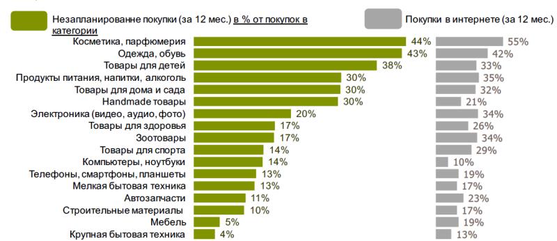 Исследование аудитории онлайн-покупателей в России 0542573001483946894