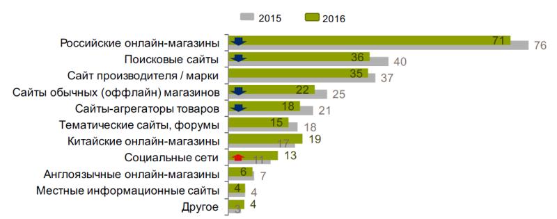 Исследование аудитории онлайн-покупателей в России 0560063001483944968