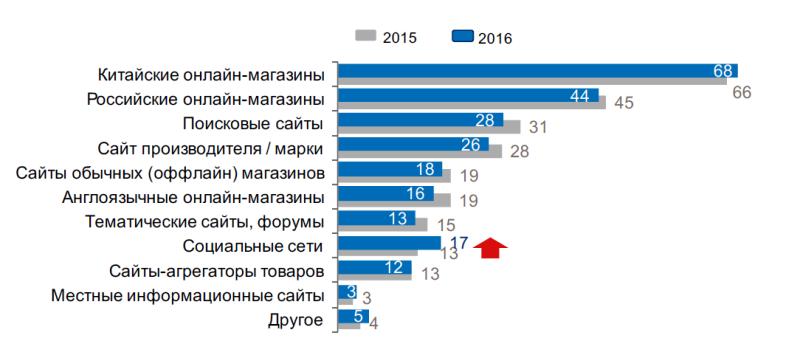 Исследование аудитории онлайн-покупателей в России 0594893001483944968