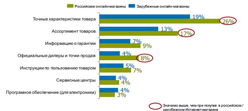 Исследование аудитории онлайн-покупателей в России 0627949001483944968