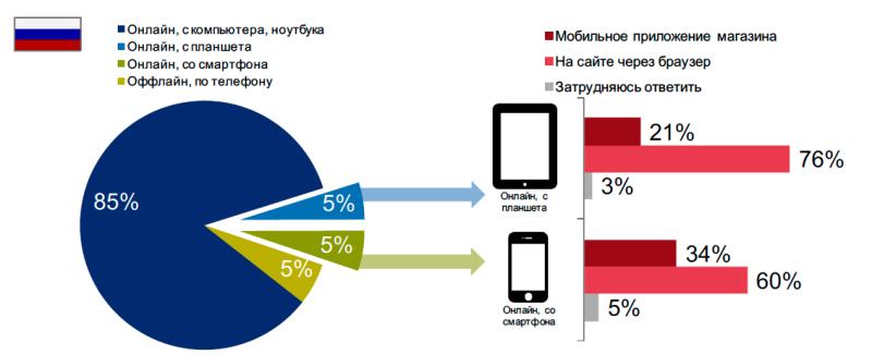 Исследование аудитории онлайн-покупателей в России 0634677001483996884