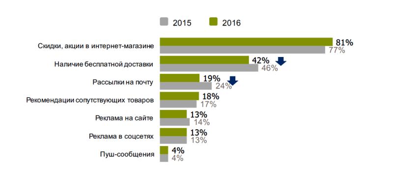 Исследование аудитории онлайн-покупателей в России 0637631001483946894